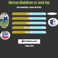 Marcus Maddison vs Josh Kay h2h player stats