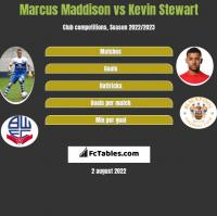Marcus Maddison vs Kevin Stewart h2h player stats