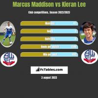 Marcus Maddison vs Kieran Lee h2h player stats