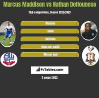 Marcus Maddison vs Nathan Delfouneso h2h player stats
