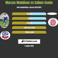 Marcus Maddison vs Callum Cooke h2h player stats