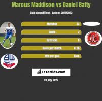 Marcus Maddison vs Daniel Batty h2h player stats