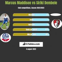 Marcus Maddison vs Siriki Dembele h2h player stats