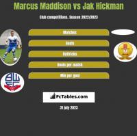 Marcus Maddison vs Jak Hickman h2h player stats