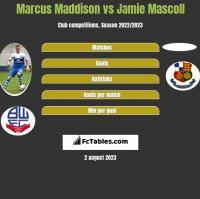 Marcus Maddison vs Jamie Mascoll h2h player stats