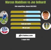Marcus Maddison vs Joe Gelhardt h2h player stats