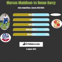 Marcus Maddison vs Ronan Darcy h2h player stats