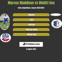 Marcus Maddison vs Dimitri Sea h2h player stats