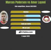 Marcus Pedersen vs Amor Layoni h2h player stats