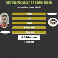 Marcus Pedersen vs Endre Kupen h2h player stats