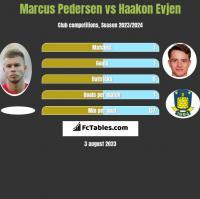 Marcus Pedersen vs Haakon Evjen h2h player stats