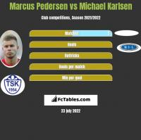 Marcus Pedersen vs Michael Karlsen h2h player stats