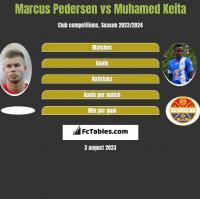 Marcus Pedersen vs Muhamed Keita h2h player stats