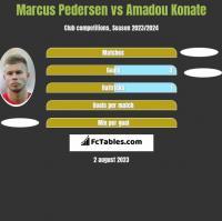 Marcus Pedersen vs Amadou Konate h2h player stats