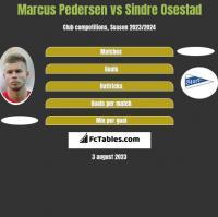 Marcus Pedersen vs Sindre Osestad h2h player stats