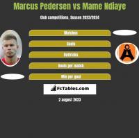 Marcus Pedersen vs Mame Ndiaye h2h player stats