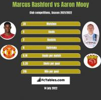 Marcus Rashford vs Aaron Mooy h2h player stats