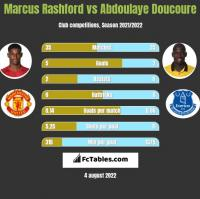 Marcus Rashford vs Abdoulaye Doucoure h2h player stats