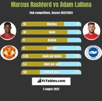 Marcus Rashford vs Adam Lallana h2h player stats