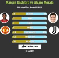 Marcus Rashford vs Alvaro Morata h2h player stats