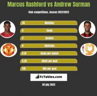 Marcus Rashford vs Andrew Surman h2h player stats