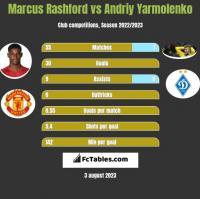 Marcus Rashford vs Andriy Yarmolenko h2h player stats
