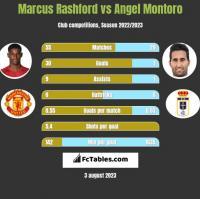 Marcus Rashford vs Angel Montoro h2h player stats