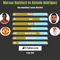 Marcus Rashford vs Antonio Rodriguez h2h player stats