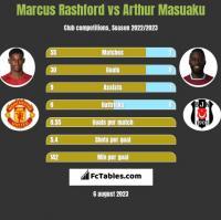 Marcus Rashford vs Arthur Masuaku h2h player stats