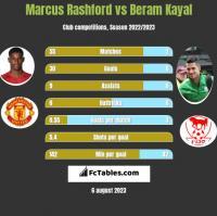Marcus Rashford vs Beram Kayal h2h player stats