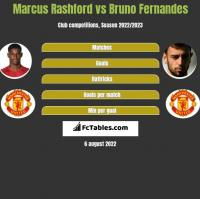 Marcus Rashford vs Bruno Fernandes h2h player stats