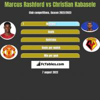 Marcus Rashford vs Christian Kabasele h2h player stats