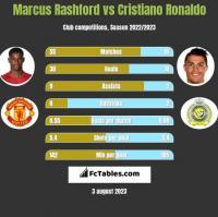 Marcus Rashford vs Cristiano Ronaldo h2h player stats