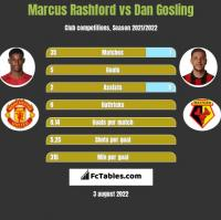Marcus Rashford vs Dan Gosling h2h player stats