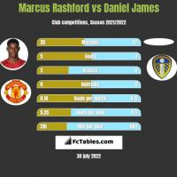 Marcus Rashford vs Daniel James h2h player stats
