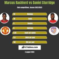 Marcus Rashford vs Daniel Sturridge h2h player stats
