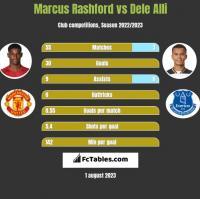 Marcus Rashford vs Dele Alli h2h player stats