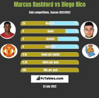 Marcus Rashford vs Diego Rico h2h player stats