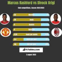 Marcus Rashford vs Divock Origi h2h player stats