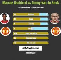 Marcus Rashford vs Donny van de Beek h2h player stats