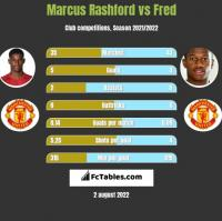 Marcus Rashford vs Fred h2h player stats