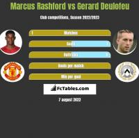 Marcus Rashford vs Gerard Deulofeu h2h player stats
