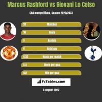 Marcus Rashford vs Giovani Lo Celso h2h player stats