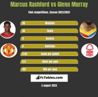 Marcus Rashford vs Glenn Murray h2h player stats