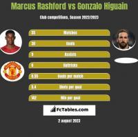 Marcus Rashford vs Gonzalo Higuain h2h player stats
