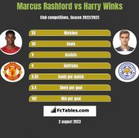 Marcus Rashford vs Harry Winks h2h player stats
