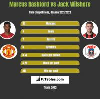 Marcus Rashford vs Jack Wilshere h2h player stats