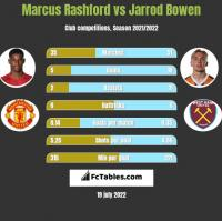 Marcus Rashford vs Jarrod Bowen h2h player stats