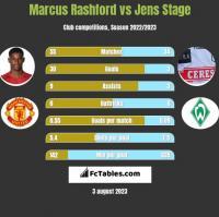 Marcus Rashford vs Jens Stage h2h player stats