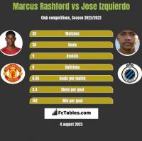 Marcus Rashford vs Jose Izquierdo h2h player stats